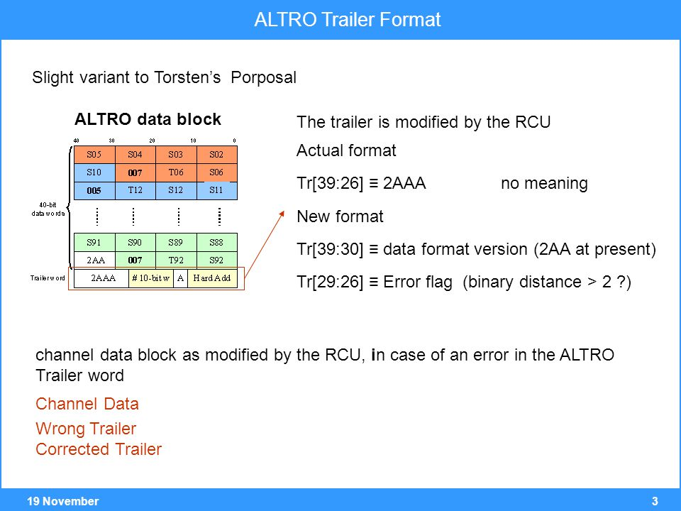 319 November ALTRO Trailer Format Slight variant to Torsten's Porposal ALTRO data block The trailer is modified by the RCU Actual format Tr[39:26] ≡ 2AAA no meaning New format Tr[39:30] ≡ data format version (2AA at present) Tr[29:26] ≡ Error flag (binary distance > 2 ) channel data block as modified by the RCU, in case of an error in the ALTRO Trailer word Channel Data Wrong Trailer Corrected Trailer