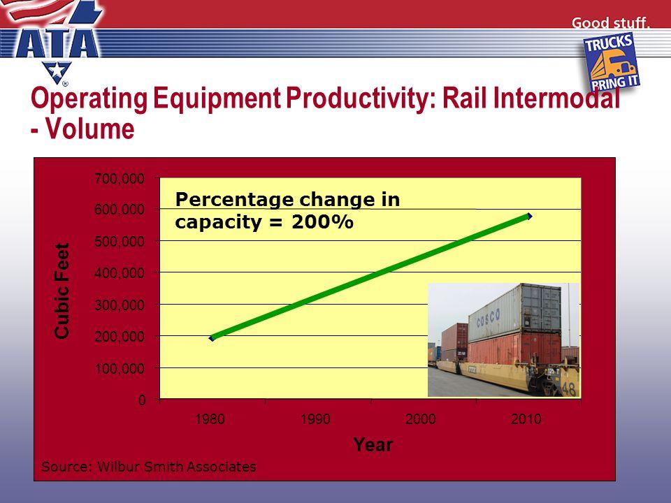 Operating Equipment Productivity: Rail Intermodal - Volume 0 100,000 200,000 300,000 400,000 500,000 600,000 700,000 1980199020002010 Year Cubic Feet Percentage change in capacity = 200% Source: Wilbur Smith Associates