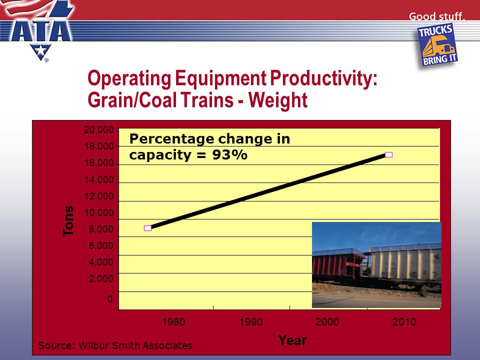 Operating Equipment Productivity: Grain/Coal Trains - Weight 1980199020002010 Year Tons 0 2,000 4,000 6,000 8,000 10,000 12,000 14,000 16,000 18,000 20,000 Percentage change in capacity = 93% Source: Wilbur Smith Associates