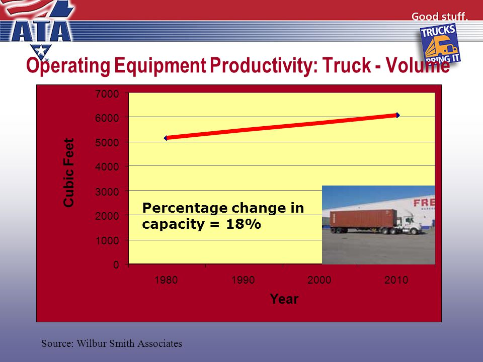 0 1000 2000 3000 4000 5000 6000 7000 1980199020002010 Year Cubic Feet Percentage change in capacity = 18% Operating Equipment Productivity: Truck - Volume Source: Wilbur Smith Associates