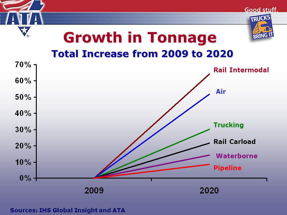 Growth in Tonnage Total Increase from 2009 to 2020 Waterborne Rail Carload Trucking Rail Intermodal Air Pipeline Sources: IHS Global Insight and ATA