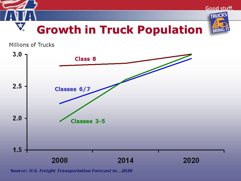 Growth in Truck Population Classes 3-5 Class 8 Classes 6/7 Source: U.S.