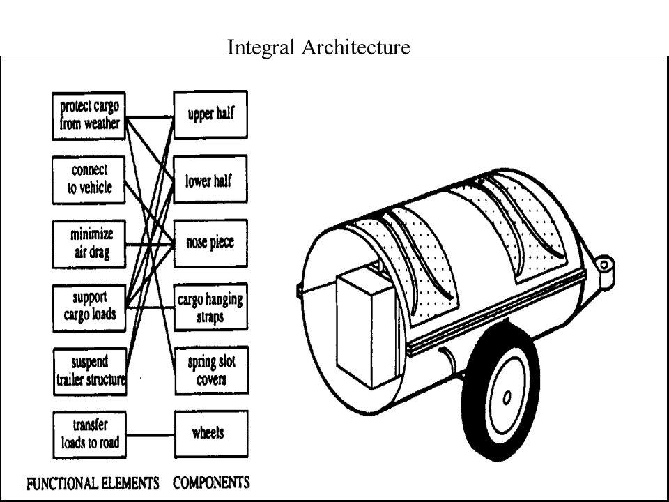 10 Integral Architecture
