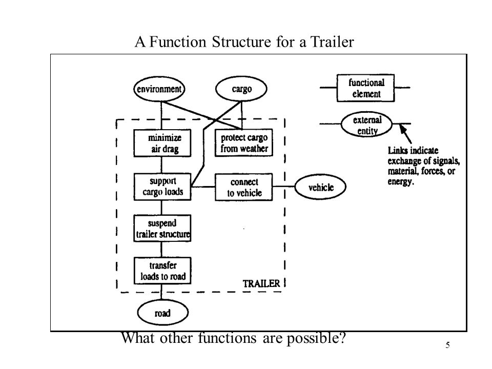 5 A Function Structure for a Trailer What other functions are possible?