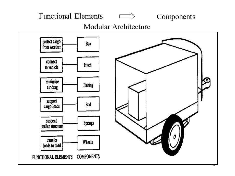 6 Functional Elements Components Modular Architecture