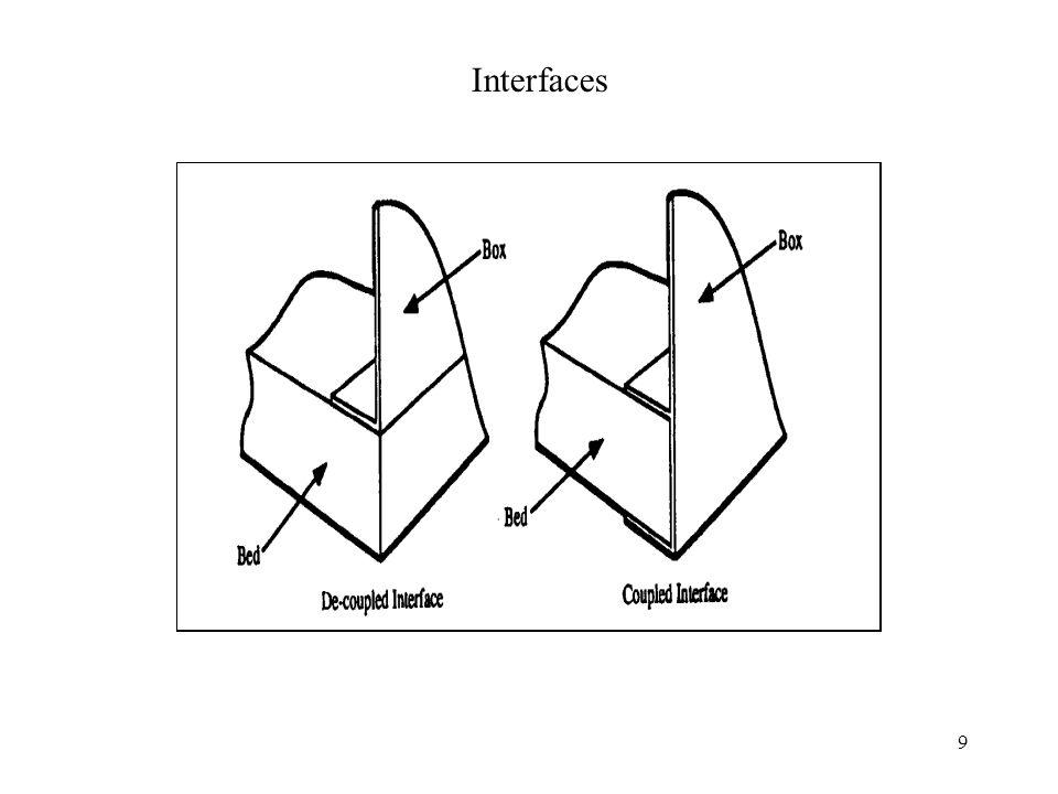 9 Interfaces