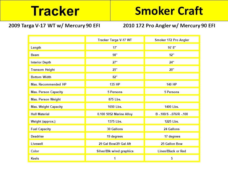 Tracker Smoker Craft 2010 172 Pro Angler w/ Mercury 90 EFI2009 Targa V-17 WT w/ Mercury 90 EFI Tracker Targa V-17 WTSmoker 172 Pro Angler Length17 16 8 Beam98 92 Interior Depth27 24 Transom Height25 20 Bottom Width82 Max.