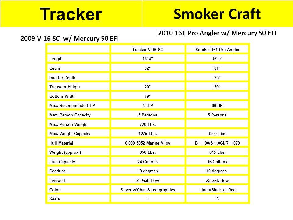 Tracker Smoker Craft 2010 161 Pro Angler w/ Mercury 50 EFI 2009 V-16 SC w/ Mercury 50 EFI Tracker V-16 SCSmoker 161 Pro Angler Length16 4 16 0 Beam92 81 Interior Depth 25 Transom Height20 Bottom Width69 Max.