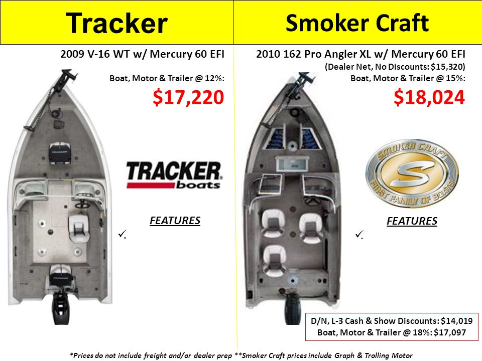 *Prices do not include freight and/or dealer prep **Smoker Craft prices include Graph & Trolling Motor FEATURES.
