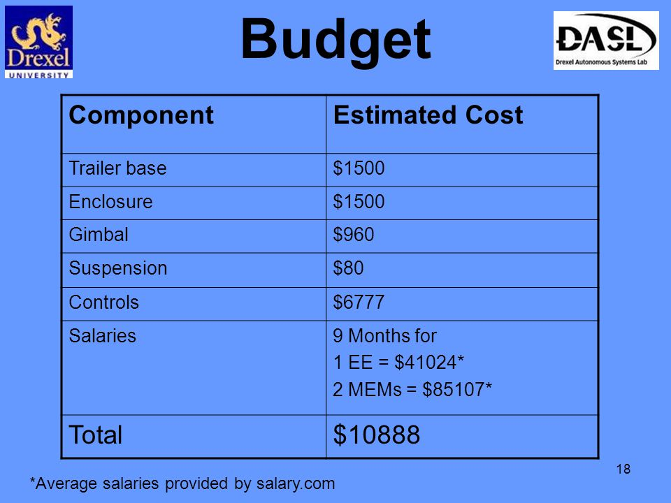 18 Budget ComponentEstimated Cost Trailer base$1500 Enclosure$1500 Gimbal$960 Suspension$80 Controls$6777 Salaries9 Months for 1 EE = $41024* 2 MEMs = $85107* Total$10888 *Average salaries provided by salary.com