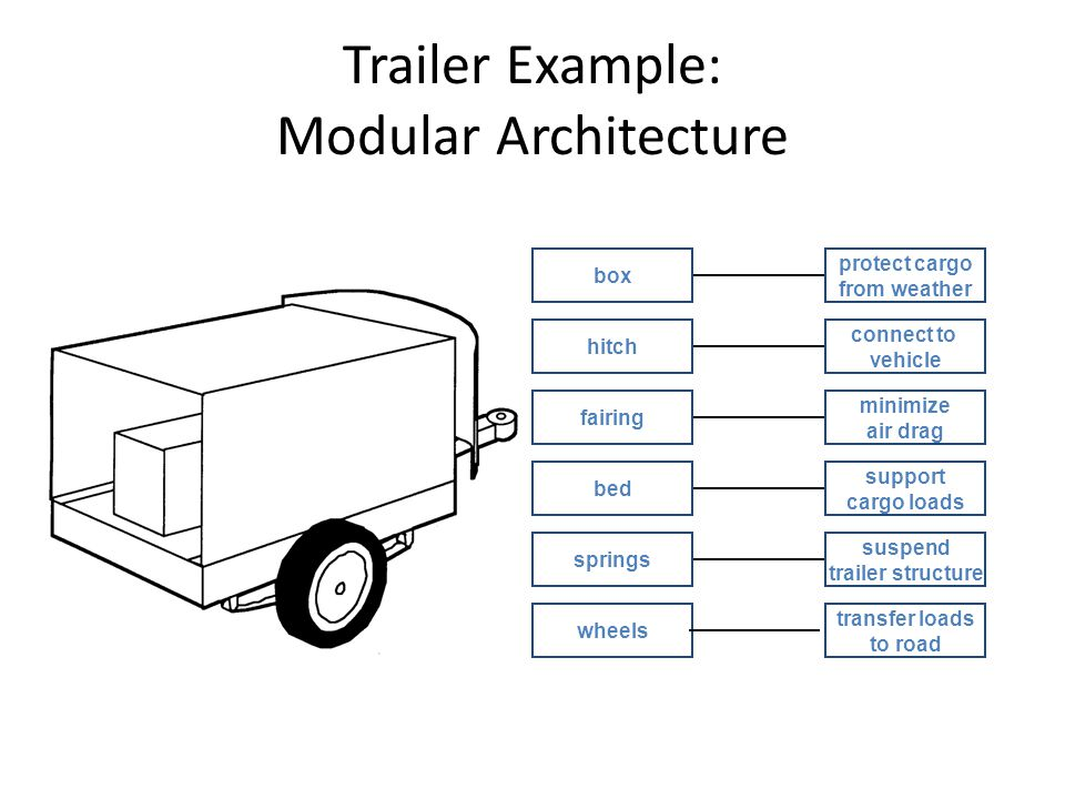 Trailer Example: Modular Architecture box hitch fairing bed springs wheels protect cargo from weather connect to vehicle minimize air drag support cargo loads suspend trailer structure transfer loads to road
