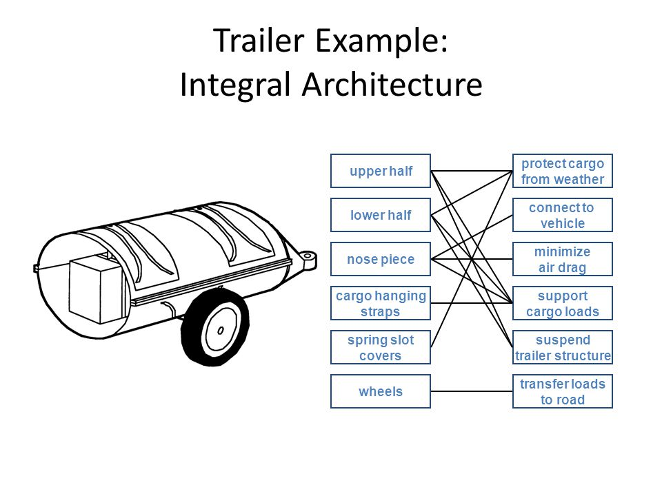 Trailer Example: Integral Architecture upper half lower half nose piece cargo hanging straps spring slot covers wheels protect cargo from weather connect to vehicle minimize air drag support cargo loads suspend trailer structure transfer loads to road