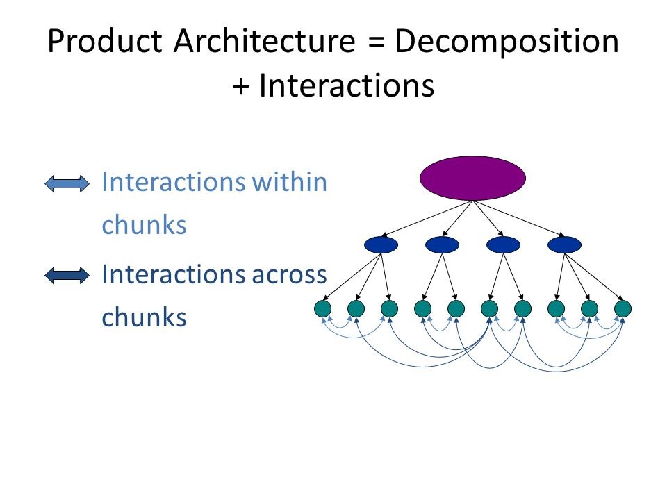 Product Architecture = Decomposition + Interactions Interactions within chunks Interactions across chunks