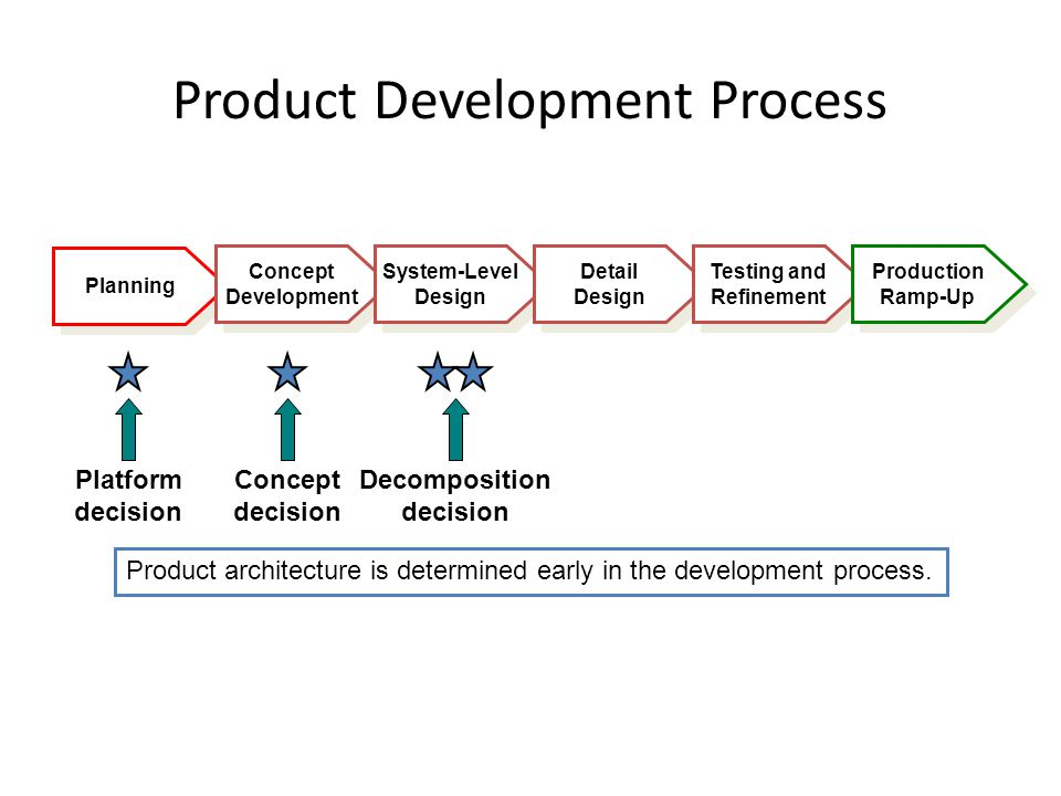 Planning Product Development Process Concept Development Concept Development System-Level Design System-Level Design Detail Design Detail Design Testing and Refinement Testing and Refinement Production Ramp-Up Production Ramp-Up Product architecture is determined early in the development process.