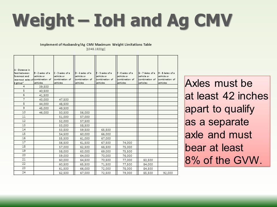Weight – IoH and Ag CMV Implement of Husbandry/Ag CMV Maximum Weight Limitations Table [§348.15(3)(g)] A - Distance in feet between foremost and rearmost axles of a group* B - 2 axles of a vehicle or combination of vehicles C - 3 axles of a vehicle or combination of vehicles D - 4 axles of a vehicle or combination of vehicles E - 5 axles of a vehicle or combination of vehicles F - 6 axles of a vehicle or combination of vehicles G - 7 Axles of a vehicle or combination of vehicles H - 8 Axles of a vehicle or combination of vehicles 4 39,500 5 40,500 6 41,500 7 43,00047,500 8 44,00048,500 9 45,00049,500 10 46,00050,500 56,000 11 51,000 57,000 12 52,000 57,500 13 53,000 58,500 14 53,500 59,500 65,500 15 54,500 60,000 66,000 16 55,500 61,000 67,000 17 56,500 61,500 67,500 74,000 18 57,000 62,500 68,500 75,000 19 58,000 63,000 69,000 75,500 20 59,000 64,000 70,000 76,000 21 60,000 64,500 70,500 77,000 83,500 22 60,500 65,500 71,500 77,500 84,000 23 61,500 66,000 72,000 78,000 84,500 24 62,500 67,000 72,500 79,000 85,50092,000