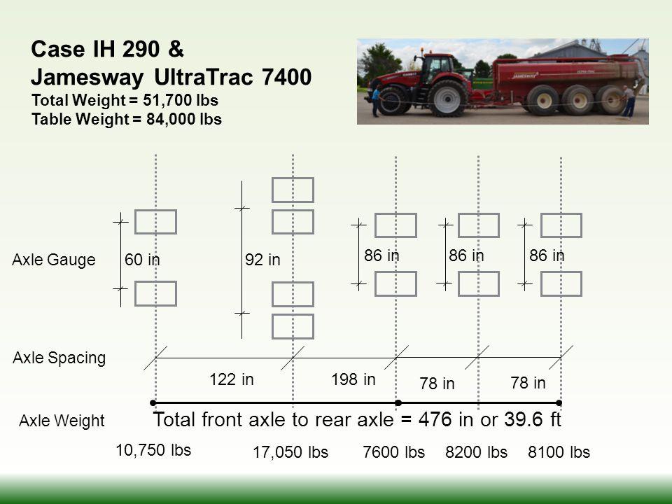 7600 lbs8200 lbs8100 lbs 78 in 86 in 92 in60 in Axle Gauge Axle Spacing Axle Weight Case IH 290 & Jamesway UltraTrac 7400 Total Weight = 51,700 lbs Ta