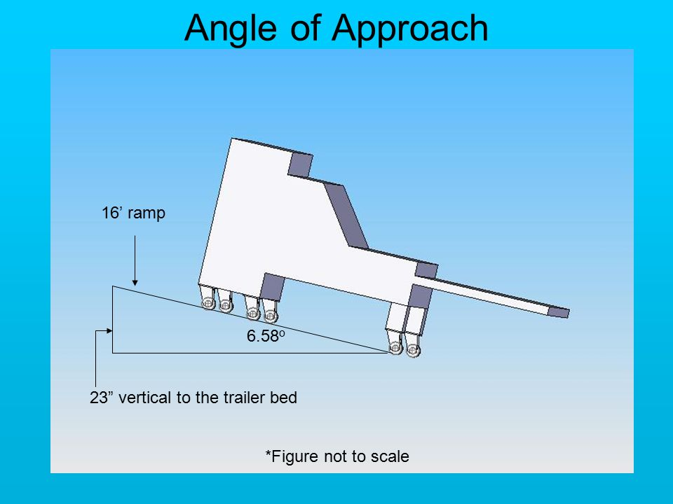 6.58 o 16' ramp 23 vertical to the trailer bed Angle of Approach *Figure not to scale
