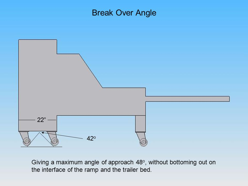 Break Over Angle 42 o Giving a maximum angle of approach 48 o, without bottoming out on the interface of the ramp and the trailer bed.