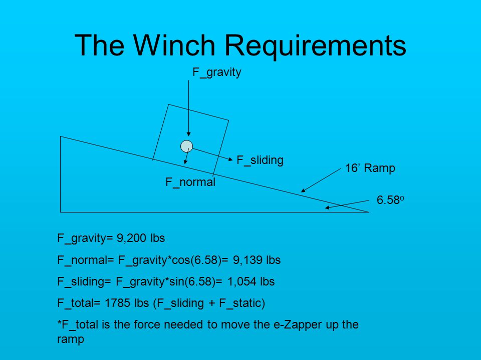 The Winch Requirements F_gravity F_sliding F_normal 16' Ramp F_gravity= 9,200 lbs F_normal= F_gravity*cos(6.58)= 9,139 lbs F_sliding= F_gravity*sin(6.58)= 1,054 lbs F_total= 1785 lbs (F_sliding + F_static) *F_total is the force needed to move the e-Zapper up the ramp 6.58 o