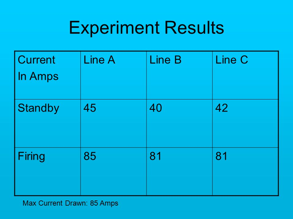 Experiment Results Current In Amps Line ALine BLine C Standby454042 Firing8581 Max Current Drawn: 85 Amps