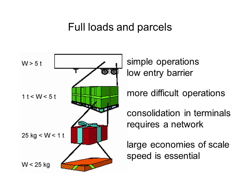 Full loads and parcels simple operations low entry barrier more difficult operations consolidation in terminals requires a network large economies of scale speed is essential