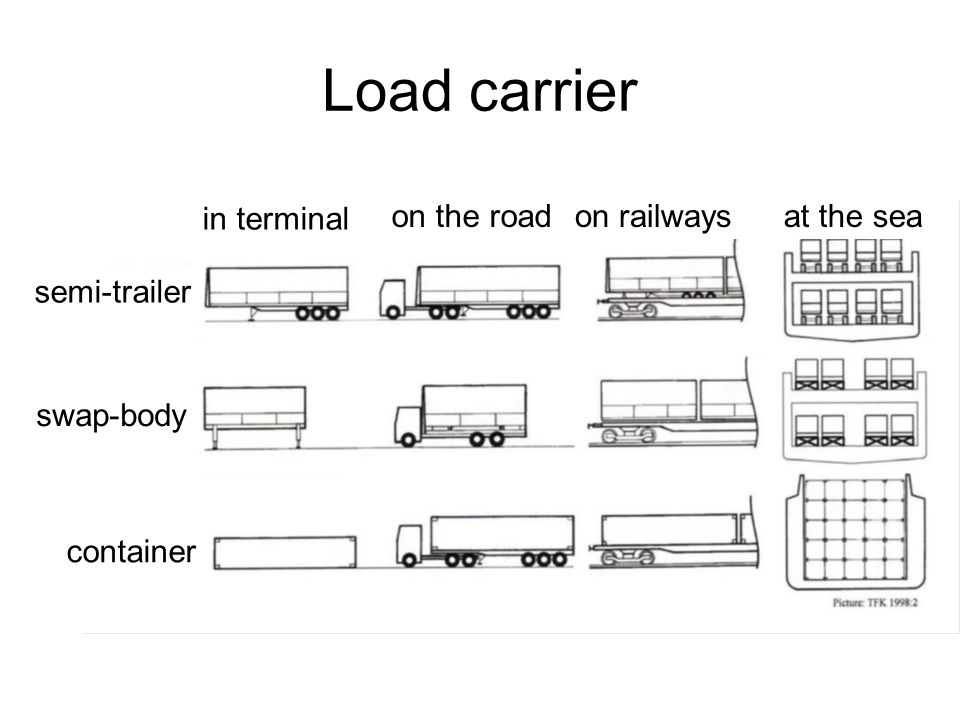 Load carrier in terminal on the roadon railwaysat the sea semi-trailer swap-body container