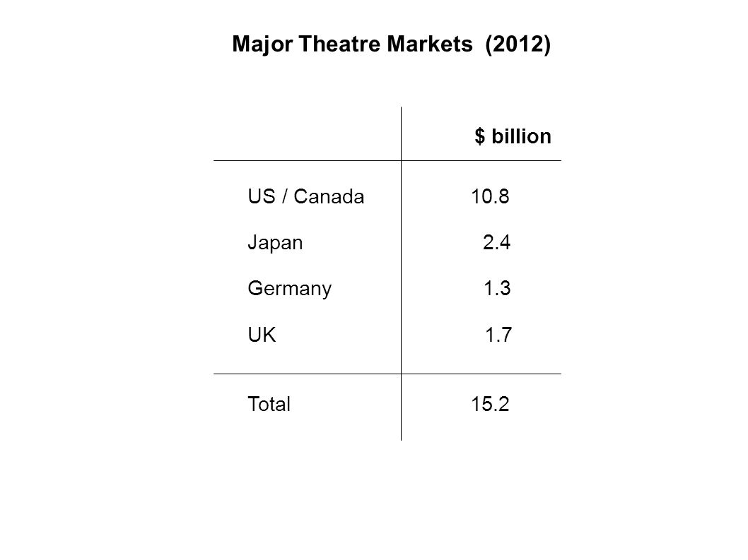 Major Theatre Markets (2012) US / Canada 10.8 Japan 2.4 Germany 1.3 UK 1.7 Total 15.2 $ billion