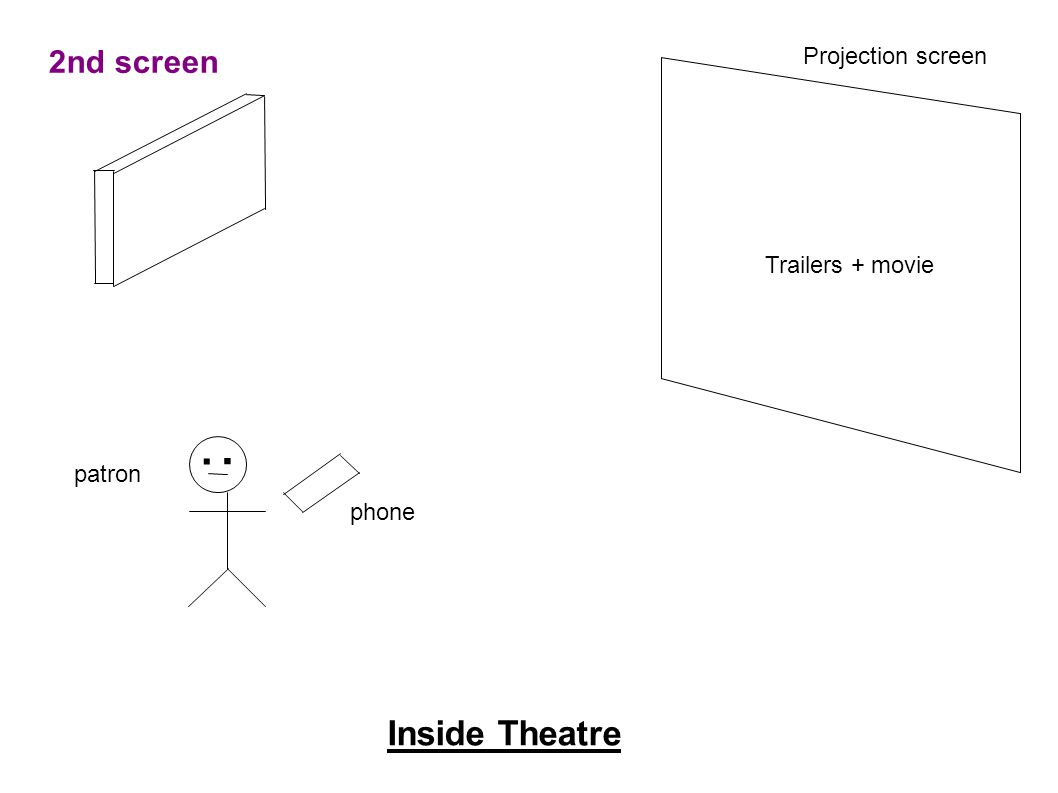 2nd screen Projection screen.. phone patron Inside Theatre Trailers + movie