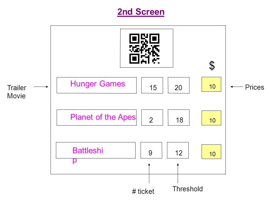 2nd Screen $ Trailer Movie # ticket Threshold Prices 10 1520 218 129 Hunger Games Planet of the Apes Battleshi p 10