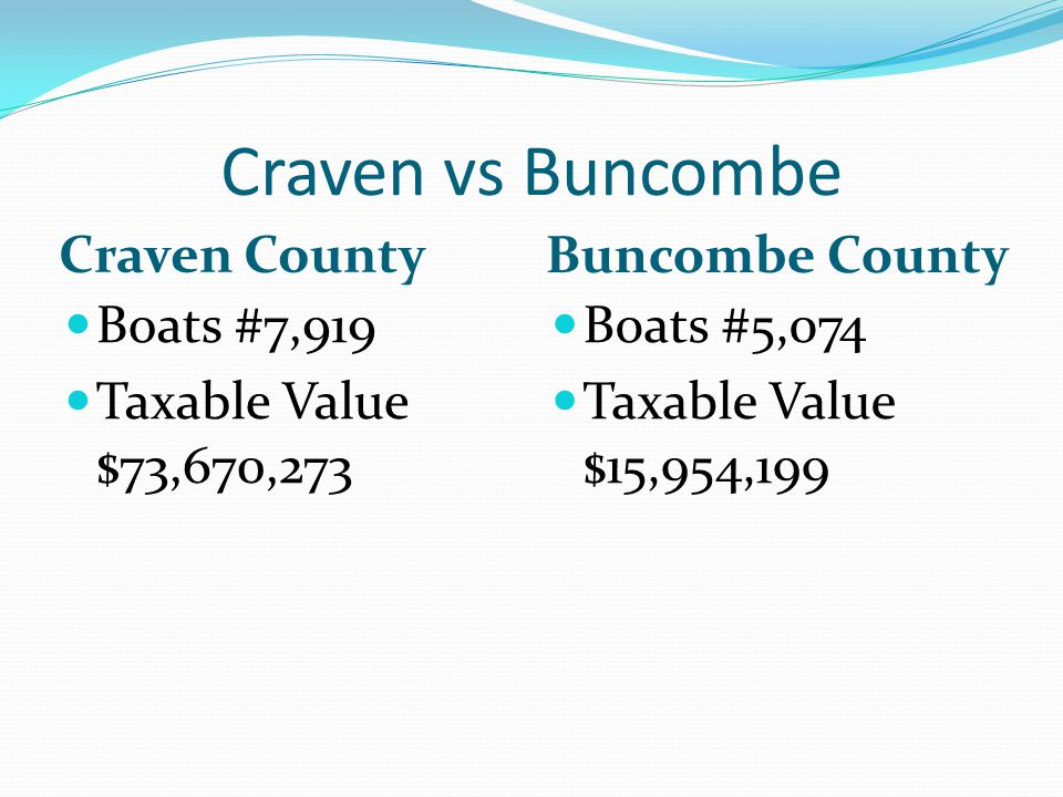 Craven vs Buncombe Craven County Buncombe County Boats #7,919 Taxable Value $73,670,273 Boats #5,074 Taxable Value $15,954,199