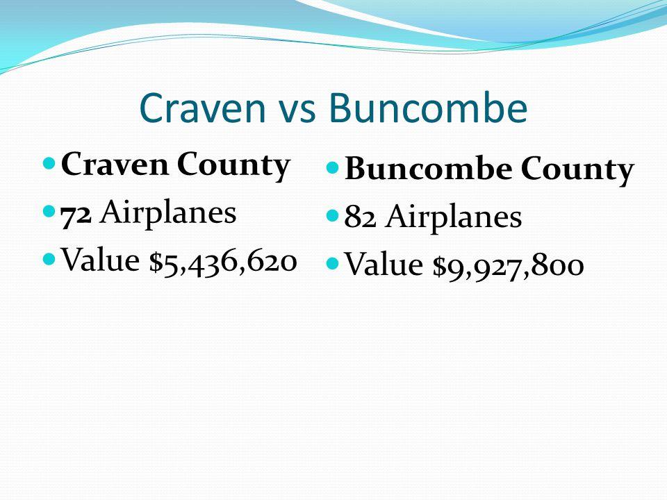 Craven vs Buncombe Craven County 72 Airplanes Value $5,436,620 Buncombe County 82 Airplanes Value $9,927,800