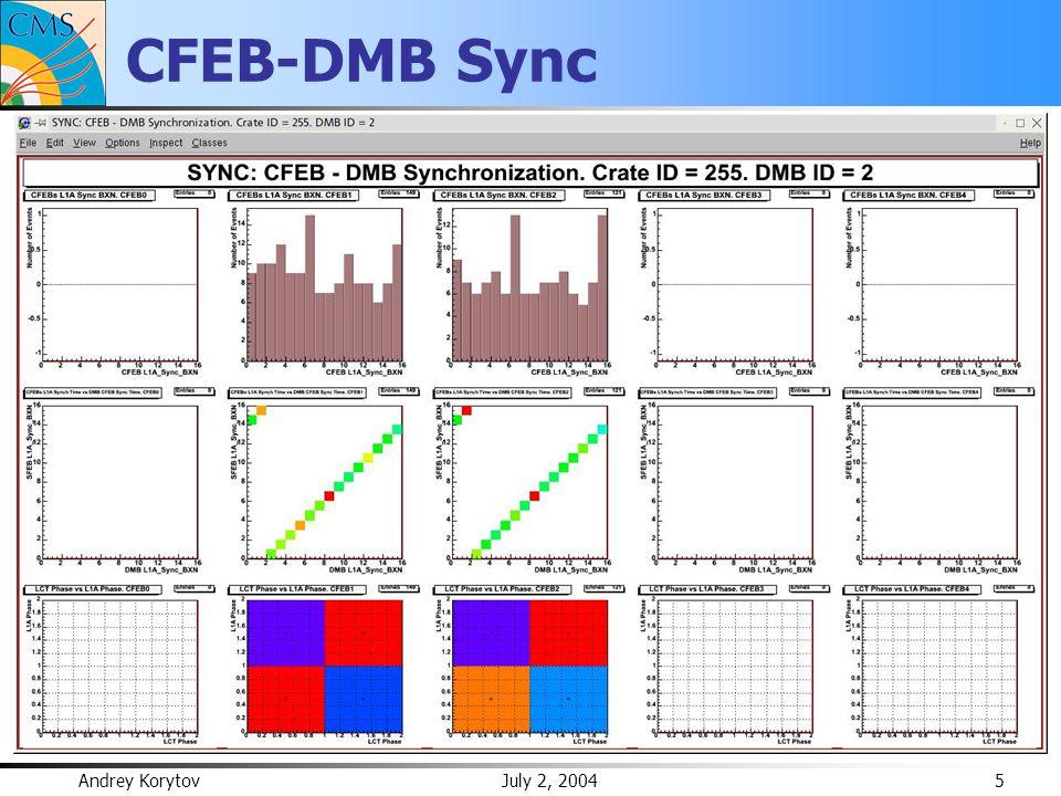 Andrey Korytov July 2, 2004 6 CFEB-DMB Sync