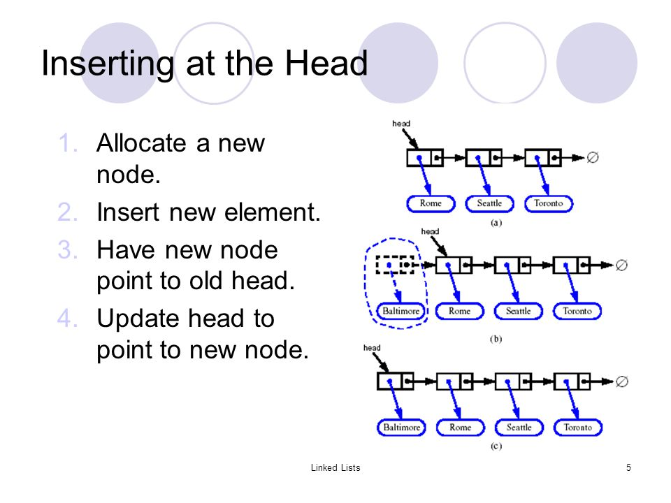 Linked Lists5 Inserting at the Head 1.Allocate a new node.