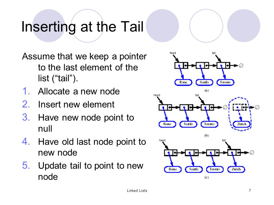 Linked Lists7 Inserting at the Tail Assume that we keep a pointer to the last element of the list ( tail ).