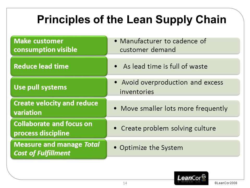 ©LeanCor 2008 14 Principles of the Lean Supply Chain