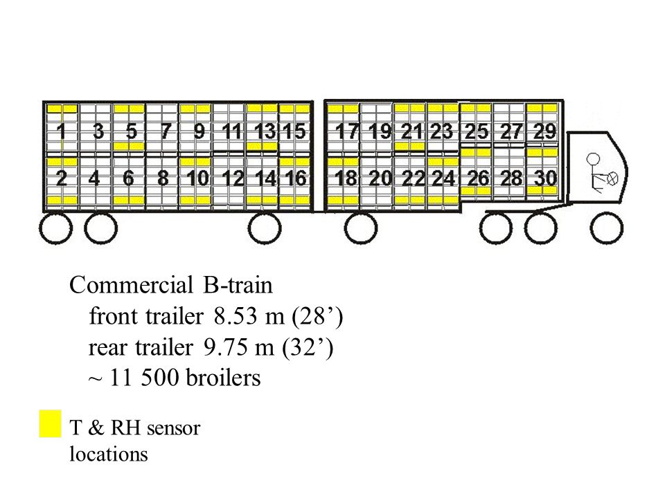 T & RH sensor locations - Commercial B-train front trailer 8.53 m (28') rear trailer 9.75 m (32') ~ 11 500 broilers
