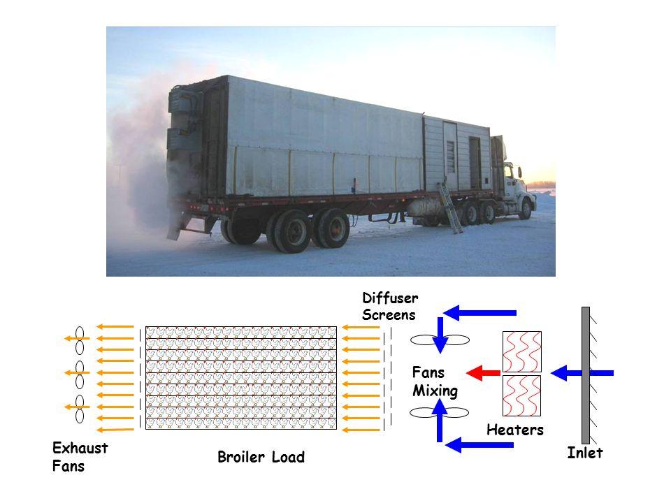 - Test Bird Locations U of S Prototype Trailer trailer 13.7 m (45') ~ 4 200 broilers