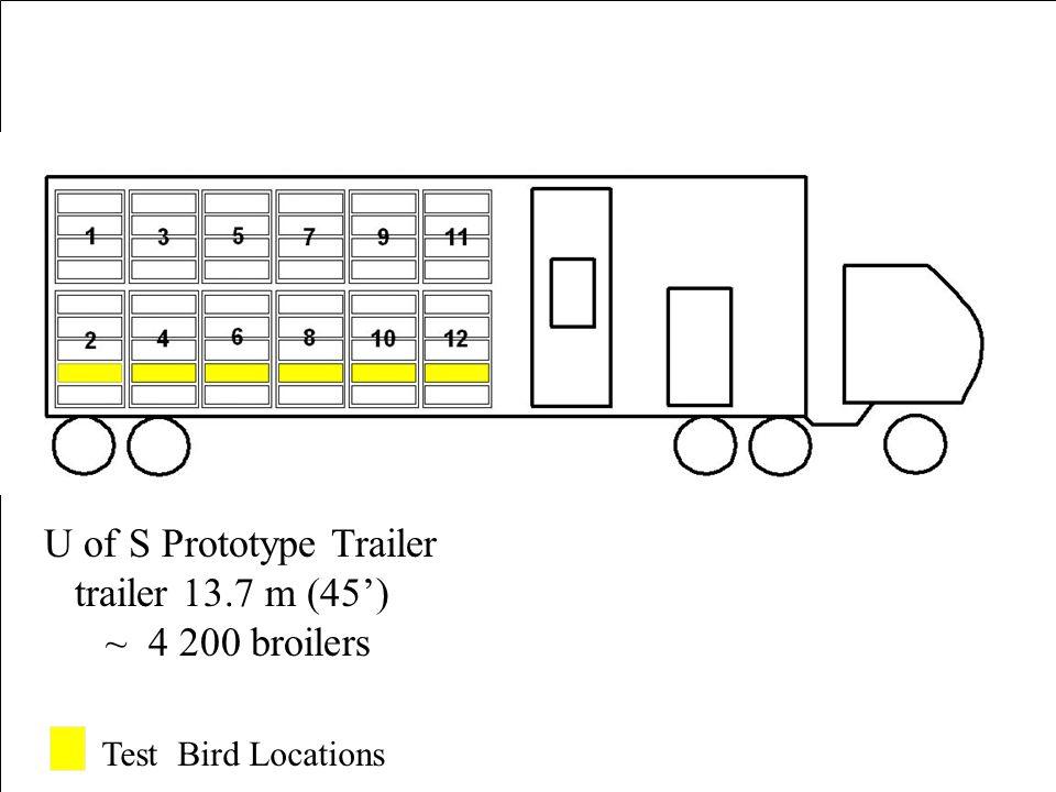 Front Back - 11ºC 12-11 - 5ºC 10-11 0ºC 8-11 2ºC 6-11 5ºC 4-11 3ºC 2-11 -27ºC (Ambient)