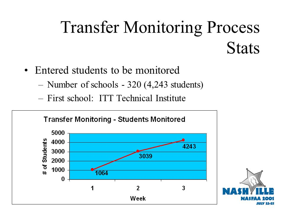 Transfer Monitoring Process Stats Entered students to be monitored –Number of schools - 320 (4,243 students) –First school: ITT Technical Institute