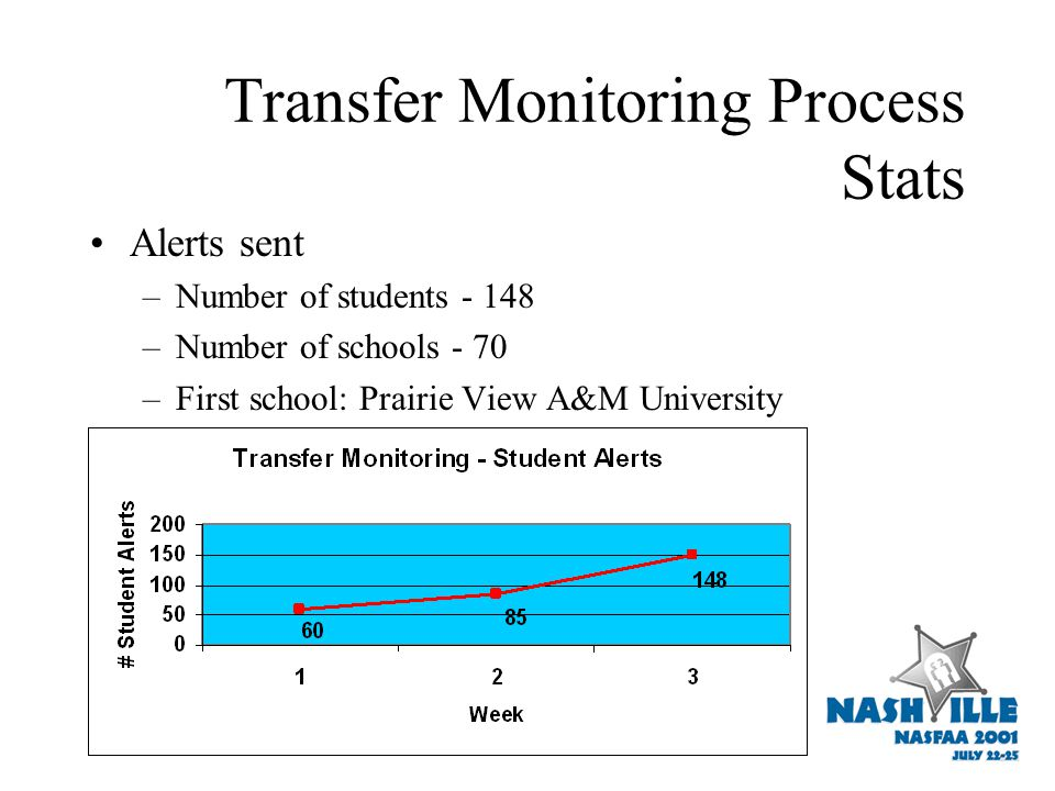 Transfer Monitoring Process Stats Alerts sent –Number of students - 148 –Number of schools - 70 –First school: Prairie View A&M University