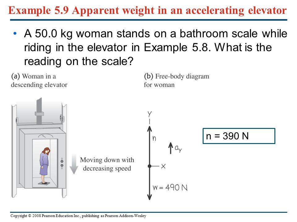 Copyright © 2008 Pearson Education Inc., publishing as Pearson Addison-Wesley Example 5.8 Tension in an elevator cable An elevator and its load have a
