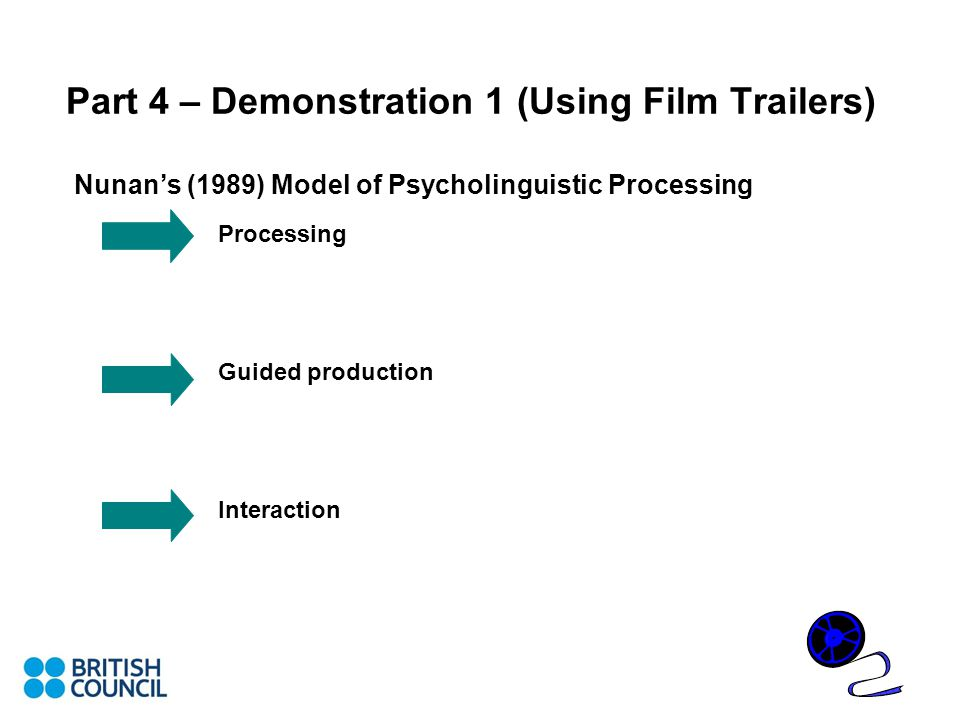 Part 4 – Demonstration 1 (Using Film Trailers) Nunan's (1989) Model of Psycholinguistic Processing Processing Guided production Interaction