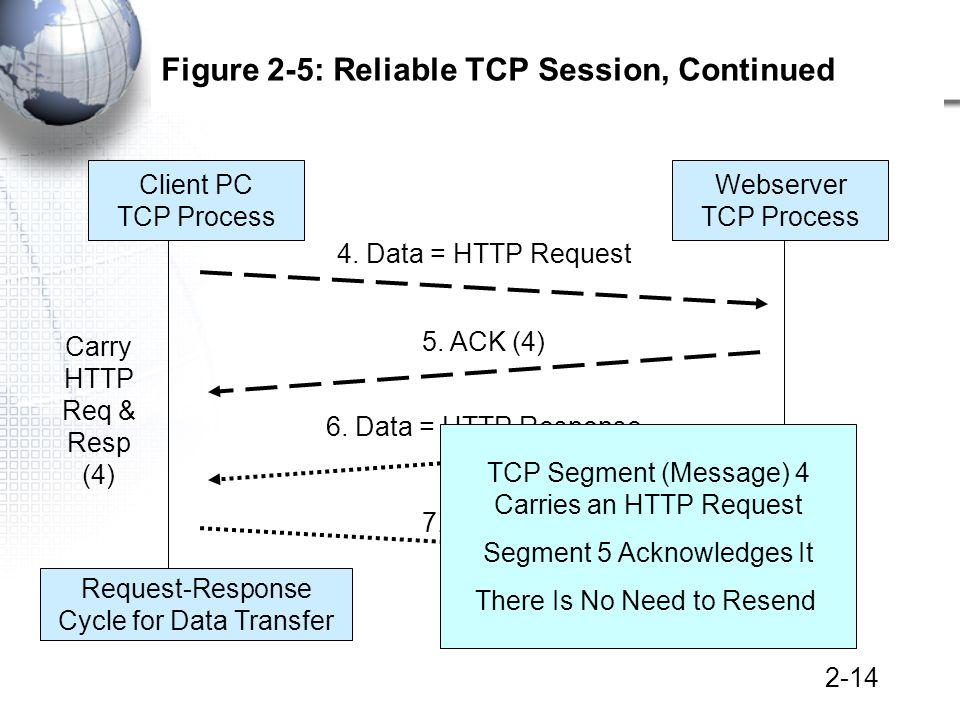 2-14 Figure 2-5: Reliable TCP Session, Continued Client PC TCP Process Webserver TCP Process 4.