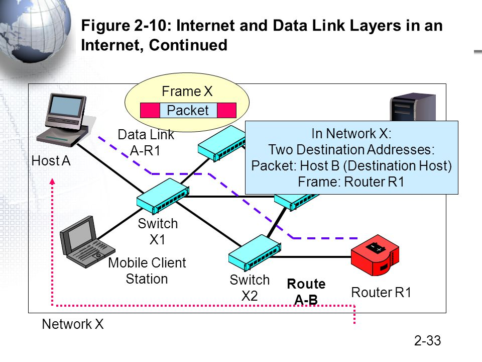 2-33 Figure 2-10: Internet and Data Link Layers in an Internet, Continued Host A Mobile Client Station Server Station Switch X2 Switch X1 Switch Data Link A-R1 Router R1 Packet Frame X Network X Route A-B In Network X: Two Destination Addresses: Packet: Host B (Destination Host) Frame: Router R1