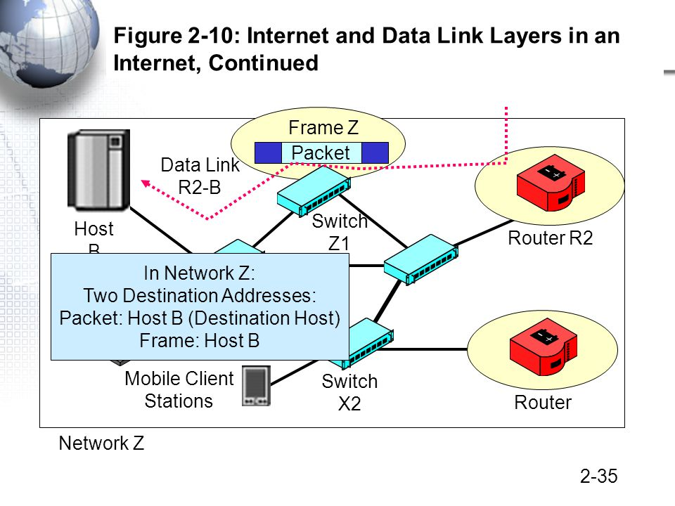 2-35 Figure 2-10: Internet and Data Link Layers in an Internet, Continued Host B Mobile Client Stations Switch Z1 Switch X2 Switch Z2 Packet Frame Z Network Z Router R2 Router Data Link R2-B In Network Z: Two Destination Addresses: Packet: Host B (Destination Host) Frame: Host B