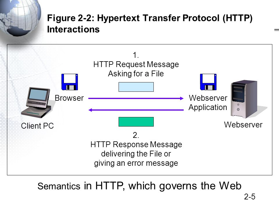 2-5 Figure 2-2: Hypertext Transfer Protocol (HTTP) Interactions Client PC Webserver BrowserWebserver Application 1.