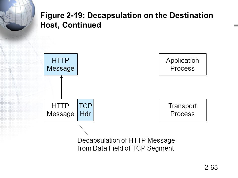 2-63 Figure 2-19: Decapsulation on the Destination Host, Continued Transport Process HTTP Message TCP Hdr Application Process HTTP Message Decapsulation of HTTP Message from Data Field of TCP Segment