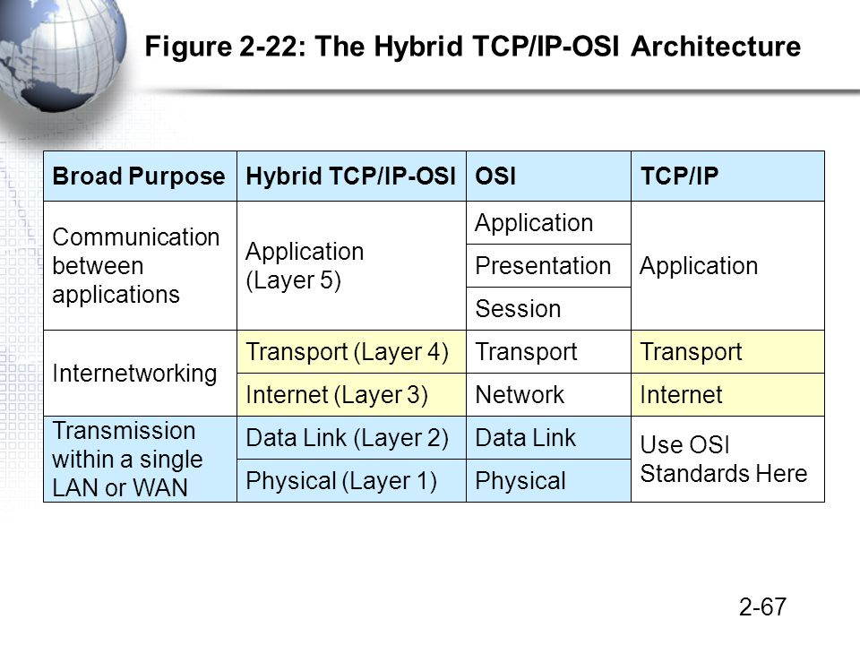 2-67 Figure 2-22: The Hybrid TCP/IP-OSI Architecture TCP/IPOSIHybrid TCP/IP-OSIBroad Purpose Application Presentation Session Application (Layer 5) Communication between applications Transport Internet Transport Network Transport (Layer 4) Internet (Layer 3) Internetworking Use OSI Standards Here Data Link Physical Data Link (Layer 2) Physical (Layer 1) Transmission within a single LAN or WAN