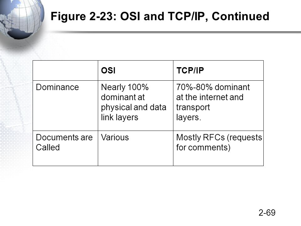 2-69 Figure 2-23: OSI and TCP/IP, Continued OSITCP/IP DominanceNearly 100% dominant at physical and data link layers 70%-80% dominant at the internet and transport layers.