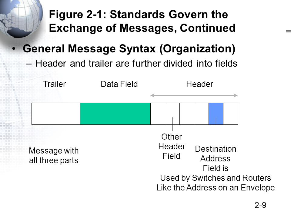 2-10 Figure 2-4: General Message Organization, Continued Data FieldHeader Other Header Field Destination Address Field Message without a trailer Usually only data link layer messages have trailers